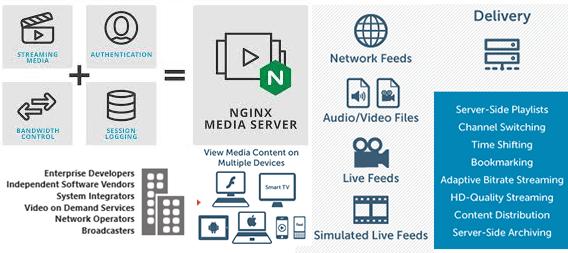 stream-media-servers